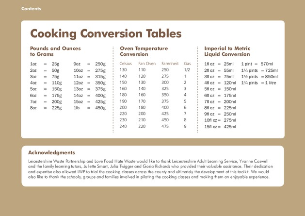All About Conversion Chart The Bakery Network Kidskunstfo