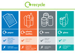 Paper, Plastic Bottles, Cans and Glass recycling bin sticker