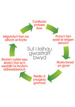 Food waste messages for maximum impact, food waste cycle - Welsh language version