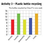 Key Stage 2: Plastics activity pack for teachers